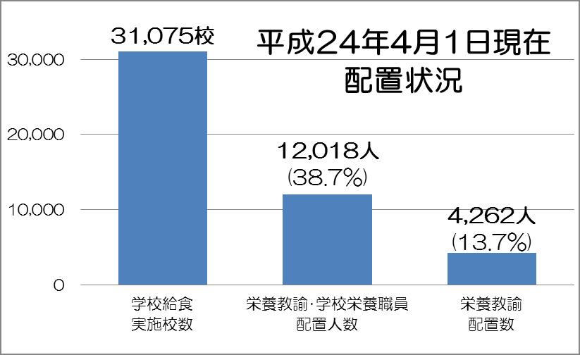 2014_eiyou_haichi_graph